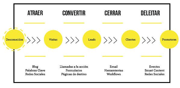 ¿Cómo funciona el Inbound Marketing?