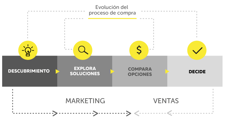 integracion inbound sales con inbound marketing